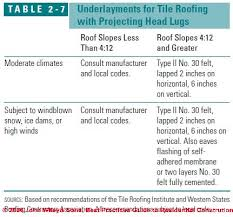 clay tile roof slope sheathing underlayment specifications
