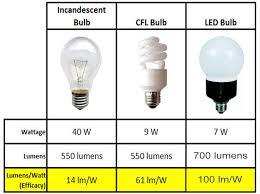 gallery for led light bulbs comparison led or cfl bulb lighting