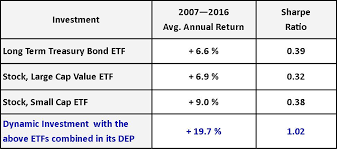 Dynamic Value Annual Financial Risk The Future Of Etf Development Monetizing Etf Combinations Naoi