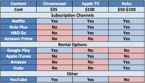 parison Chart of Chromecast Apple TV and Roku Content Options