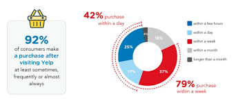 According To The Survey Most People Who Made A Purchase After Visiting Yelp Did So Within Week Or Less