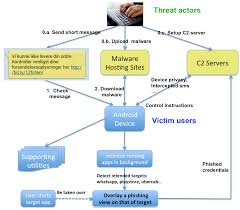 Figure 1 shows the process of how these overlay malware spread via Smishing and infect Android users