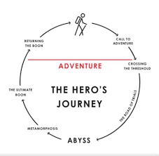 Hero Journey Dalio Points Out That In Campbells Analysis Heroes Do Not Begin As They Became Them The Undertakes Trials Battles Temptations