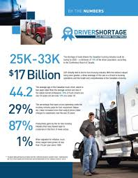 Canadian Truck Driver Shortage | Saskatchewan Trucking Association Nettts Blog New England Tractor Trailer Traing School Western Colorado Alliance For Community Action Logistics Transportation Northern Lakes Economic Forklift Academy Truck Drving Trucking Best 2018 Truckstop Canada Is The Information Center And Portal Safe Driving 3 Cs Goal Insurance Group Company Driver Jobs Healthcare Services Sage Schools Professional Alliance Starbluckscf National Taxi Workers Archives Insidesources Camper Caravan Simulator Android Apk Download