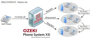 Ozeki VoIP PBX - How To Setup A Ring Group In Ozeki Phone System ...