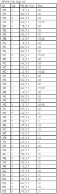 1967-02 Camaro VIN Decoder & Information