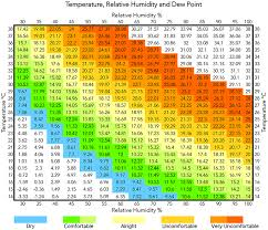 relative humidity chart table 3 psychrometric chart of relative