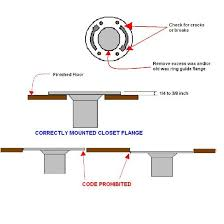 ideal toilet flange height and when to cut