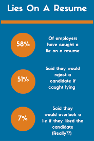 Top 9 Resume Lies And The Scary Consequences You Could Face ... Should You Fess Up To Your Boss Or Hr If Lied On The Top 5 Reasons You Cant Lie On Your Resume Talentegg Catching Lies In The Hiring Process What Happens When Palmer Group Dont Lie Cv Untrue Credentials Can Land A Can Get Away With Lying Ulearning Inglish Resume 3 Ways Proceed When Lied Wikihow Steve Blank