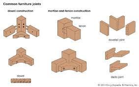 joint carpentry britannica com