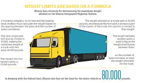 100 Truck Axle Weight Limits Illinois Limits Truck Weight For Safety Injury Chicago Lawyer