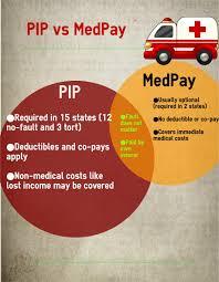 PIP Vs. MedPay Insurance Coverage