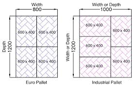 Choosing The Correct Pallet Size