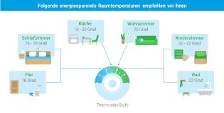 thermostate richtig nutzen das gehirn der heizung