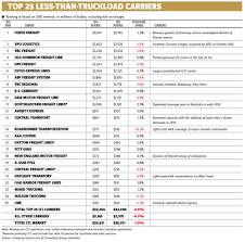 The LTL Freight Industry In North America In 2017 - Canadian Shipper Infographic Top 10 Biggest Objects Moved By Trucks Cdllife 2017 Fall Meeting And National Technician Skills Competion Nastc Honors Americas Best Drivers Dot Regulated Drug Testing For Trucking Companies Jasko Enterprises Truck Driving Jobs Us Slash Fleets Amid Tepid Shipping Demand Cities For The Sparefoot Blog Laneaxis Says Big Carriers Tsource Lots Of Freight Fleet Owner Revenue Up 91 Percent 25 Largest Ltl Fueloyal In Nevada Its Logistics 2011 A Banner Year 5 Largest The