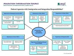 Cabinet Level Agencies Are Responsible To by Who Does What In U S Immigration Migrationpolicy Org