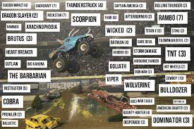 Event Horse Names, Part 4: Monster Truck Edition | Eventing Nation ... Monster Trucks Coming To Champaign Chambanamscom Charlotte Jam Clture Powerful Ride Grave Digger Returns Toledo For The Is Returning Staples Center In Los Angeles August Traxxas Rumble Into Rabobank Arena On Winter 2018 Monster Jam At Moda Portland Or Sat Feb 24 1 Pm Aug 4 6 Music Food And Monster Trucks Add A Spark Truck Insanity Tour 16th Davis County Fair Truck Action Extreme Sports Event Shepton Mallett Smashes Singapore National Stadium 19th Phoenix