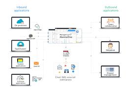 Solarwinds Web Help Desk Ssl Certificate by Manageengine Alarmsone Alert Management Made Simple For Complex It