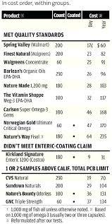 Best Mattress Ratings Mattress Brands parison India