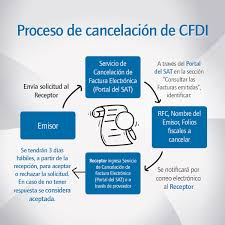 Carta Notificacion De Adeudo Cliente