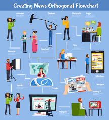 Creating News Orthogonal Flowchart With Event Reporter Cameraman Editor Tv Program On