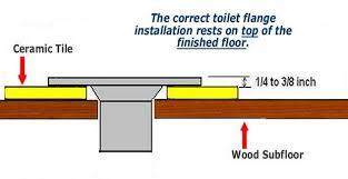 installing toilet flange in basement bathroom the home depot