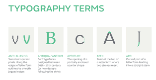 Weve Just Seen This Interesting Poster From Fontsmith Illustrating A Glossary Of All The Possible Typography Terms You Could Need To Know