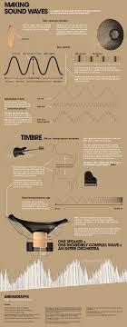 How Speakers Make Sound