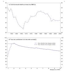 La Suisse Fera Davantage De Contrôles De Salaire Chapitre 3 Améliorer La Performance Du Marché Du Travail Cairn Info