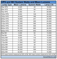 metal halide to led conversion chart images chart exle ideas