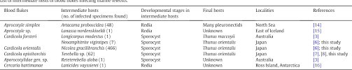 Developmental Stages Of Fish Blood Flukes Cardicola Forsteri And