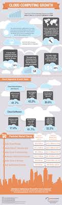 Cloud Computing Growth Infographic - MeshIP® Blog Cloud Phone Service Provider Business Residential Hosted Pbx Conferences Bridges For Based Voip Phones Telecom And Cloud Services Youtube Deltapath Wordpress Mplate Free Services Ans Santa Cruz Company Voip Telephony Providers System Small Business In Chicago Using The Power Of Step By Guide To Choosing Best Solutions Low Price