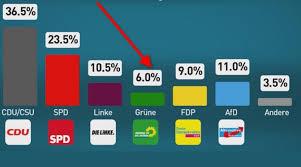 Fur Die Grunen Konnte Es Laut Aktueller INSA Wahlumfrage Am 249 Knapp Werden