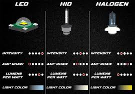 hid vs led headlights which is brighter powerful lasting