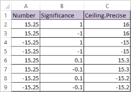ceiling precise function in excel datascience made simple