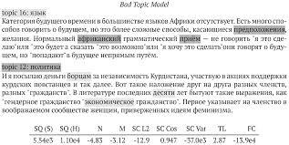 Библиотека БизнесАнализ в России