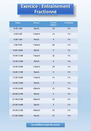 entrainement fractionné sur tapis de course exercice de 30 minutes
