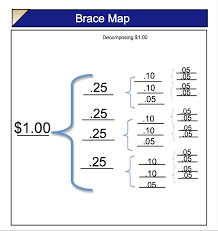 Picture Of New Thinking Map Tree Template In Brace