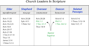 Biblical Leadership In Transition
