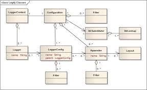 Decorator Pattern C Logging by Log4j U2013 Log4j 2 Architecture Apache Log4j 2