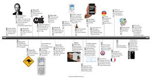 iPhone Timeline Highlights the Handset Through The Ages