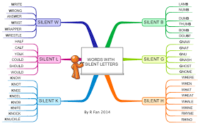 iMindMap Words With Silent Letters mind map