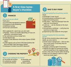 First Time Homebuyers Below Checklist 1a