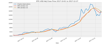 100 Ema 10 Basic Time Series Analysis And Trading Strategy With Bitcoin Price Data