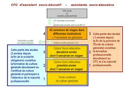 cadre d emploi assistant socio educatif 28 images ppcr 2016