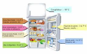 sécurité alimentaire frigo bien rangé produits en sécurité