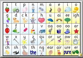 Phonological Awareness – Pre Reading Skill 6