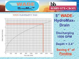 Wade Floor Drain Pdf by Wade Floor Drain Extension 100 Images Wade 3000adf Roof Drain