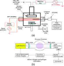 Sodium Vapor Lamp Circuit Diagram by Low Temperature Synthesis Of Silicon Quantum Dots With Plasma