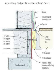 Distance Between Floor Joists On A Deck by Best Practices Ledgers